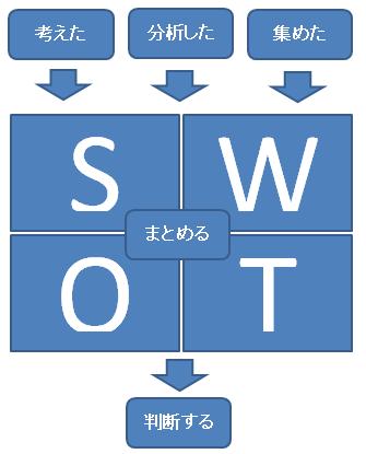 SWOT分析とはー現状分析のためのフレームワーク