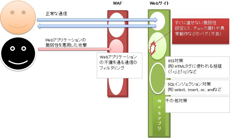 WAFのイメージ