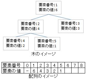 ヒープのデータ構造イメージ
