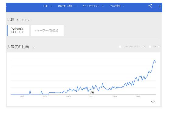 日本でもPython3の人気が急上昇
