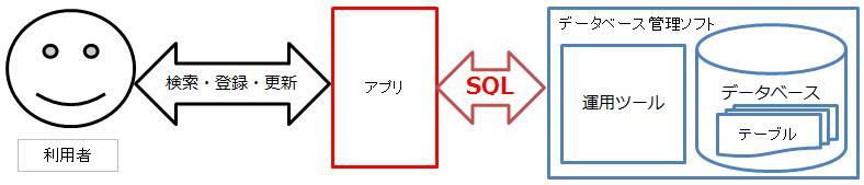 簡単なSQLの使用イメージ